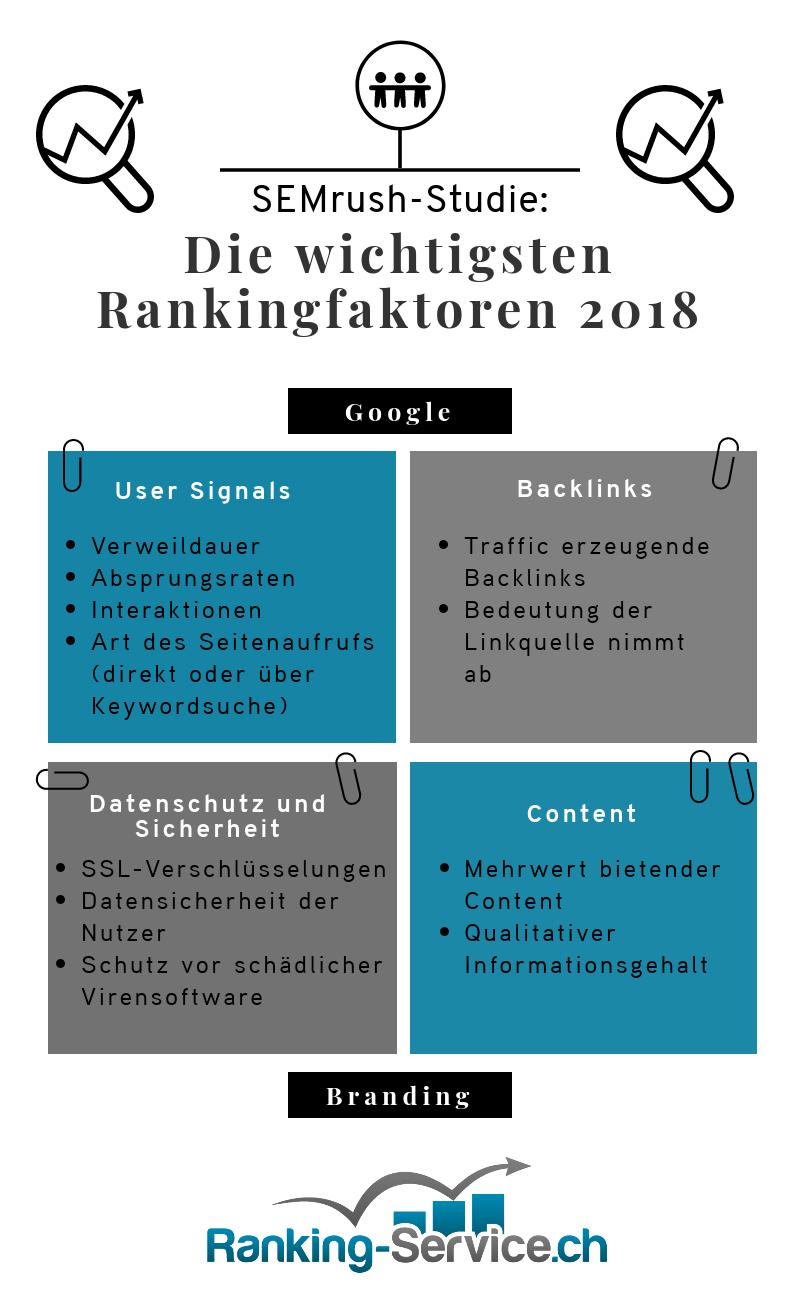 Infografik zu den wichtigsten Rankingfaktoren im Jahr 2018