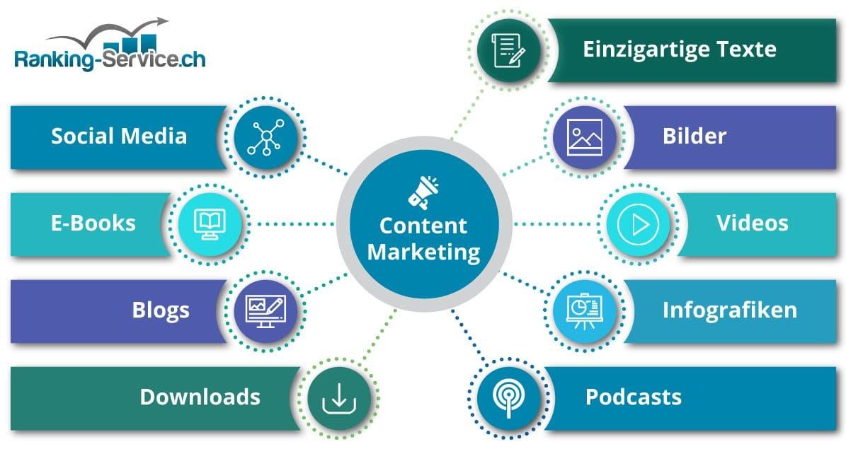 Content Marketing Infografik zeigt die Möglichkeiten auf.
